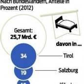 Vorarlberg-Touristen geben 1,5 Milliarden aus