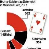 Österreicher verspielten im Vorjahr 1,4 Milliarden
