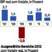 Österreichs Wirtschaft wuchs mehr als erwartet
