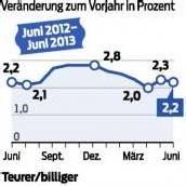 Alles teurer: Lebensmittelpreise steigen weiter