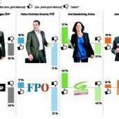SPÖ hält Vorsprung auf ÖVP