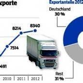 Jeder zweite Job hängt am Export