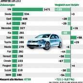 Autoabsatz im Land hinter Vorjahr