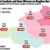 Immobilien-Käufe sind in Vorarlberg rückläufig