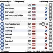 Vorarlberg gewinnt unter Europas Regionen an Wettbewerbsfähigkeit