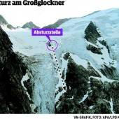 250-Meter-Absturz am Großglockner überlebt