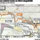 Kein Goldregen für die Silber-Anleger