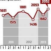207 neue Vorarlberger im Land