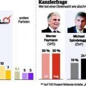 ÖVP tastet sich an SPÖ heran