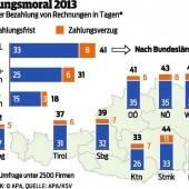 Vorarlberger haben die höchste Zahlungsmoral