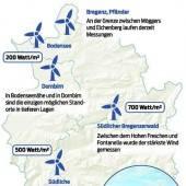 Windkraft: Böen in den Bergen, Flaute am Land