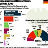 Vorentscheidung für Angela Merkel