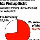 Schweiz steht zur Miliz und zur Wehrpflicht