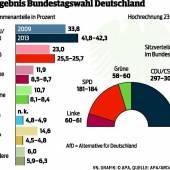 Klarer Wahlsieg: Kanzlerin Merkel im Höhenrausch