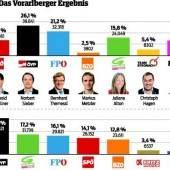 Schwerer Dämpfer für Vorarlbergs Schwarze