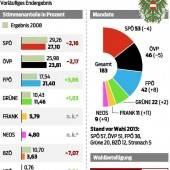 Wahlbeteiligung gilt als Alarmzeichen für Politik