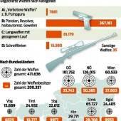 Zwischenbilanz: 15.889 Waffen im Land gemeldet