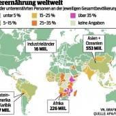 Noch immer hungern 842 Millionen Menschen