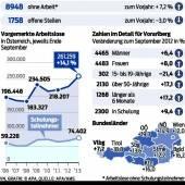Arbeitsmarkt: 8948 Vorarlberger ohne Job