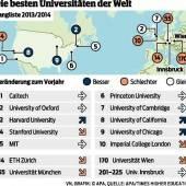 Weltweites Uni-Ranking: Wien weiter abgerutscht