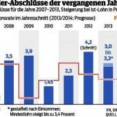 Metaller-Gewerkschaft will 100 Euro mehr Lohn