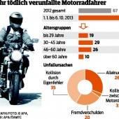 Für 84 Motorradfahrer endete Ausflug tödlich