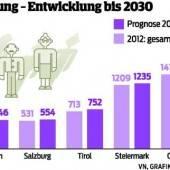 2030 leben in Österreich neun Millionen Menschen