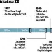 EU verhandelt mit Türkei