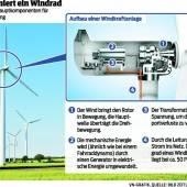 Windkraft: Das Land ist nun am Zug