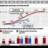 Milliardenloch im Budget belastet Verhandlungen