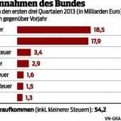 SPÖ und ÖVP steuern auf erste Probleme zu