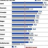 Nur Island hat Lohnnebenkosten, die noch höher sind