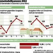 Gemeinden haben Schulden abgebaut