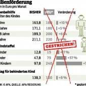 SPÖ und ÖVP sind unten durch