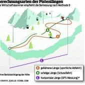 Skigebiete legen Maßband an