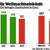 Österreicher sparen bei Weihnachtsgeschenken
