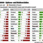 PISA-Studie: Österreich zittert vor Testergebnissen