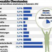 Vorarlberg: 3,5 Millionen Gratis-Überstunden