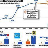 Zeiten werden härter für Vorarlberger Banken