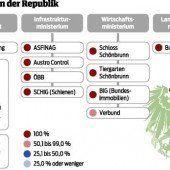 Republik Österreich hält 116 Beteiligungen