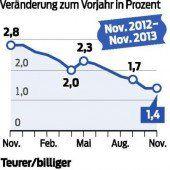 Teuerungsrate weiter auf niedrigem Niveau