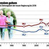 Pensionen: Zuckerbrot und Peitsche