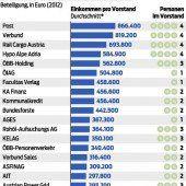 Wer in Österreich mehr als der Kanzler verdient