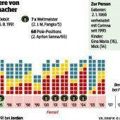 Hirnverletzungen: Schumacher kämpft um sein Leben