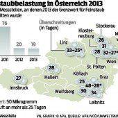 Feinstaub: Keine Überschreitung in Vorarlberg