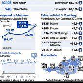 Bereits jeder Zehnte in Österreich auf Jobsuche