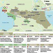 Flächenbrand reicht bis in den Kaukasus hinein