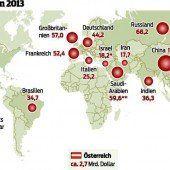 USA gibt weiterhin am meisten für Waffen aus