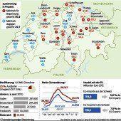 EU droht den Schweizern