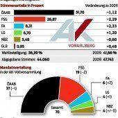 AK-Wahl: Wählerfrust hat uns voll getroffen